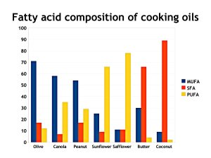 Fatty acid content of cooking oils